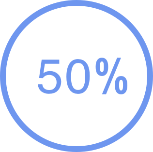 50% of developers time is spent fixing issues that could be prevented by prototype testing