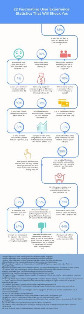 22 UX (User Experience) Statistics